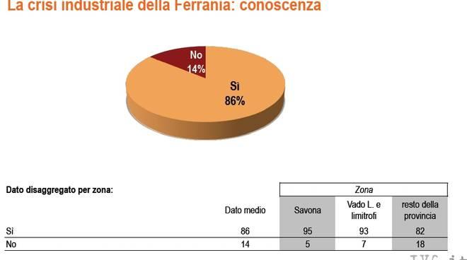 Sondaggio SWG su Ferrania (2010)