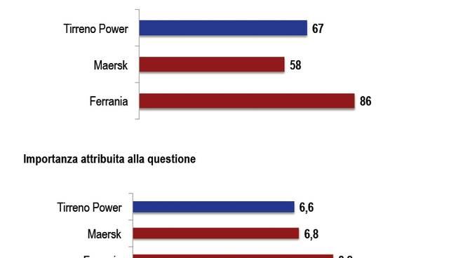 Sondaggio SWG su Ferrania, Tirreno Power e Maersk (2010)