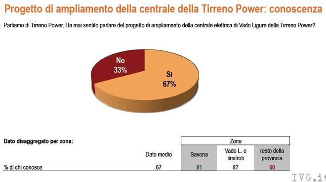 Sondaggio SWG su Tirreno Power (2010)