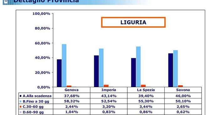 Pagamenti ai fornitori, studio Cribis D&B: Savona la provincia ligure più puntuale