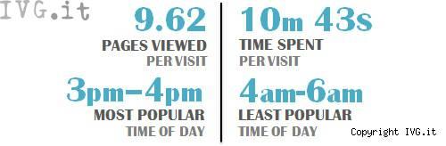 Youporn statistiche liguri