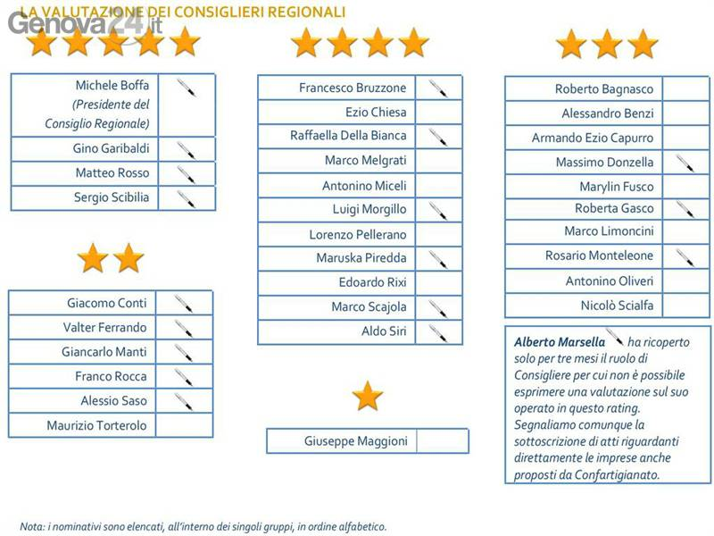 confartigianato rating regione