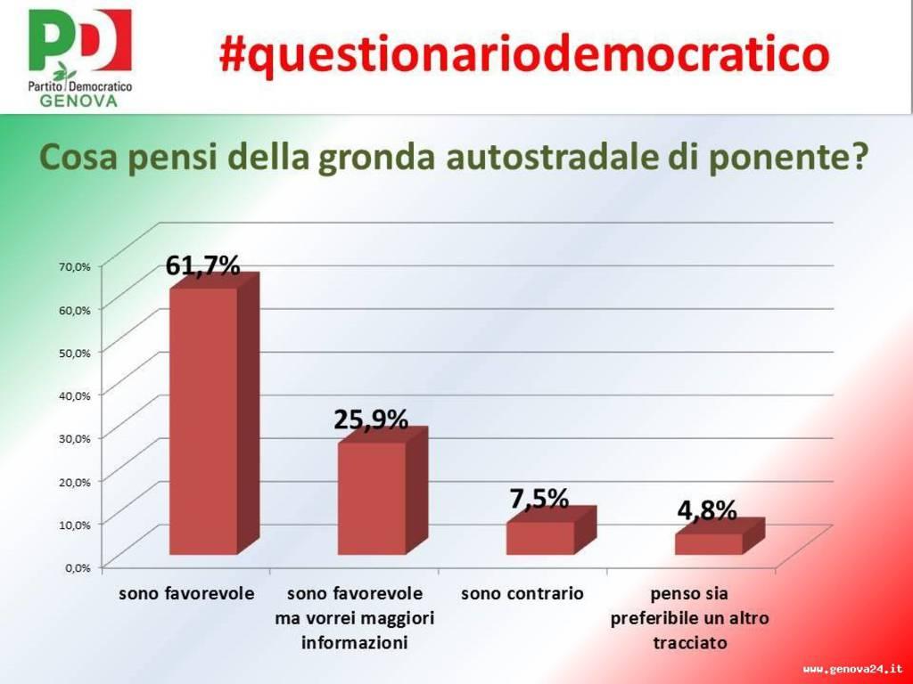 questionariodemocratico