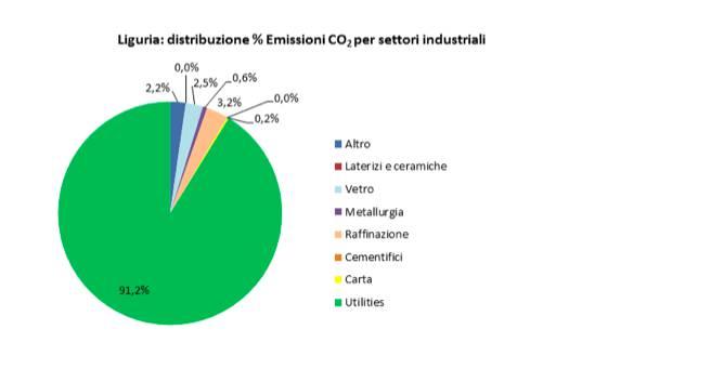 emissioni liguria C02