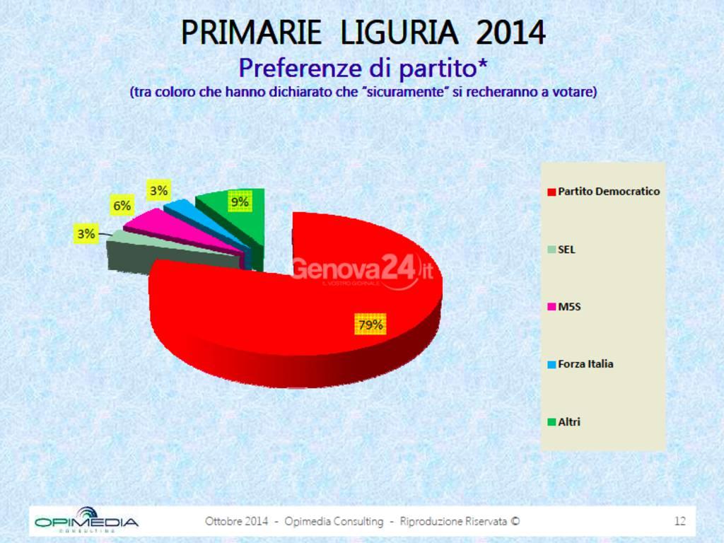 liguria sondaggio primarie 2014 regionali