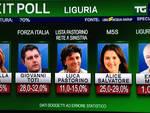 exit poll regionali
