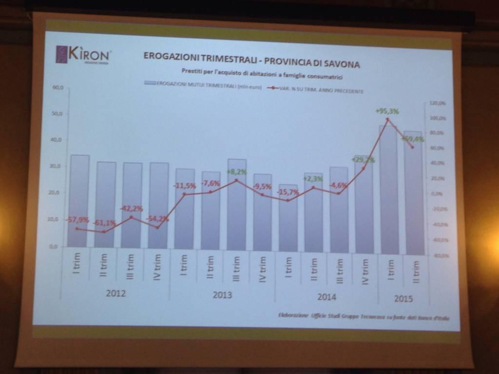 Il Gruppo Tecnocasa fa il punto sul mercato immobiliare savonese