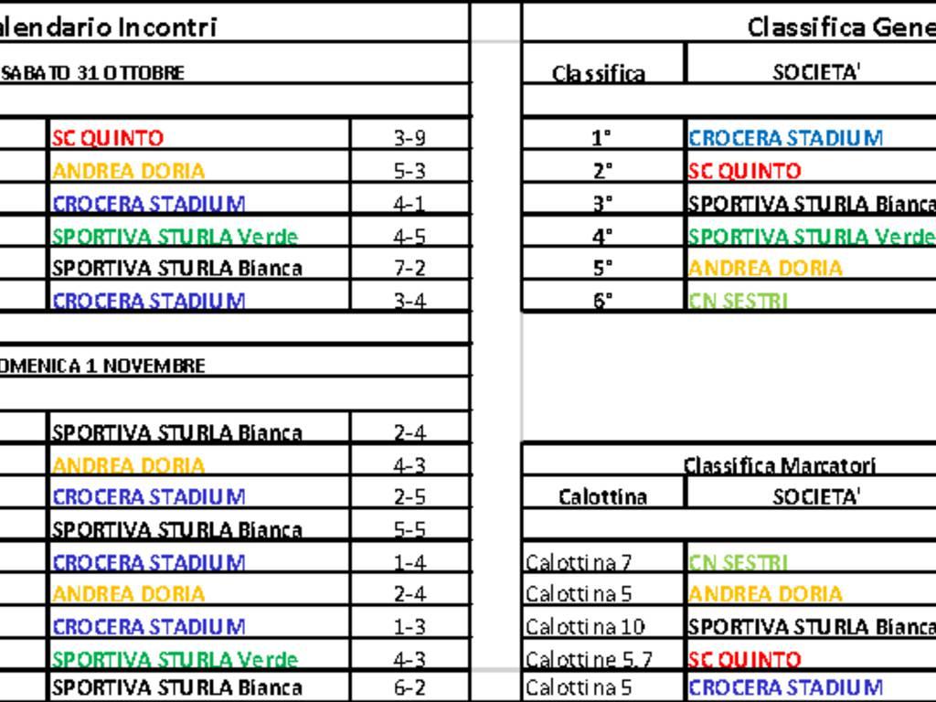 Coppa Comune di Genova