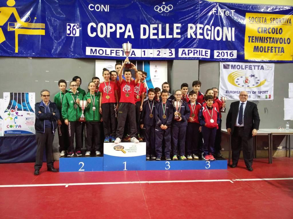 Coppa delle Regioni