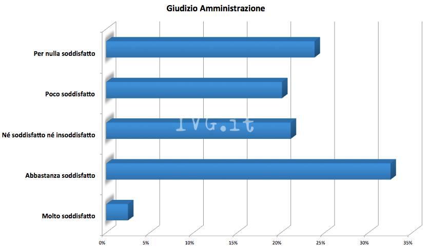 Sondaggio IVG/Opimedia