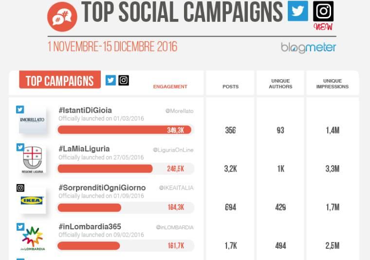 #lamialiguria blogmeter