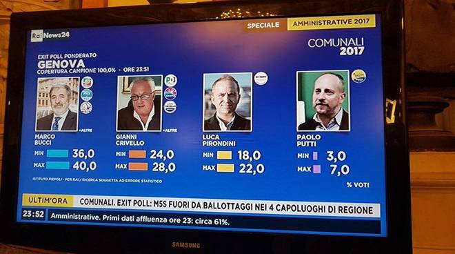 Elezioni Genova, proiezioni: Bucci stacca Crivello, Grillo è fuori