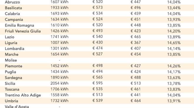 Consumi energetici seconde case