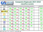 XXI Campionato regionale CSI Corsa Campestre