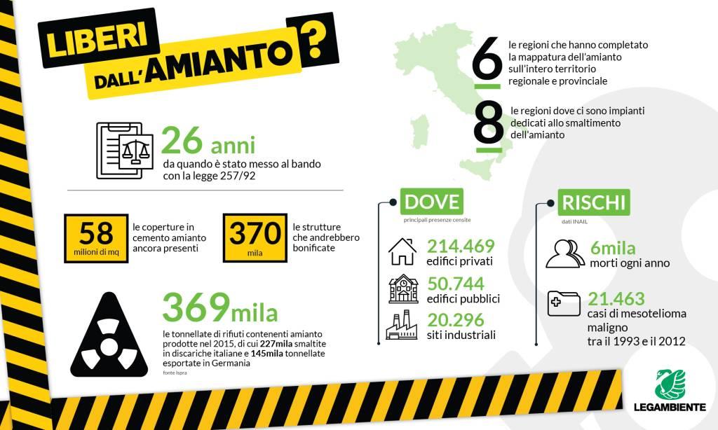 Legambiente Liguria amianto