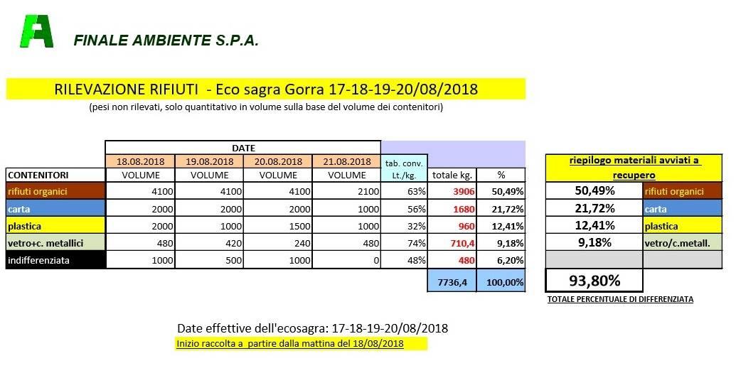 Differenziata Gorre Olle Sagra