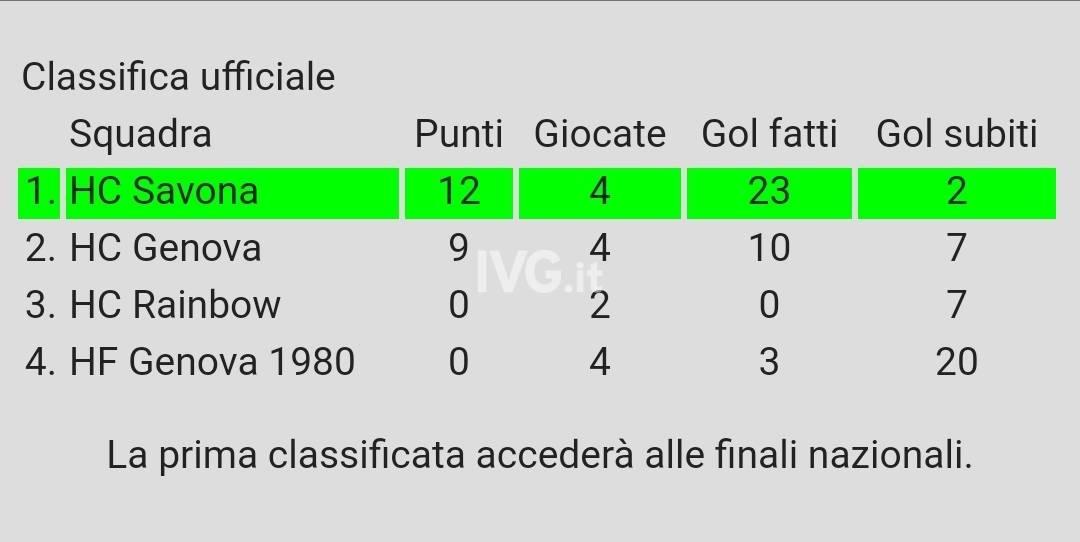 HOCKEY Prato un\'altra vittoria per il Savona HC