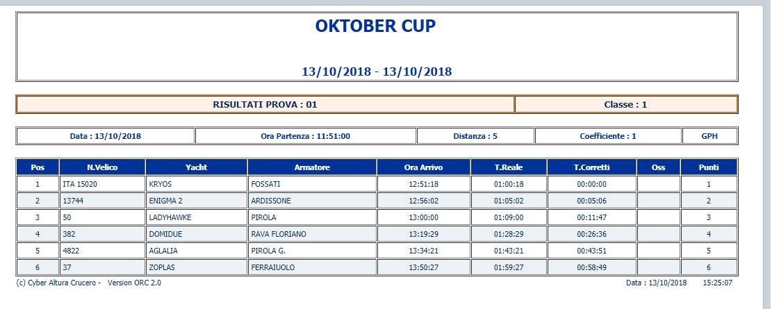Oktober cup