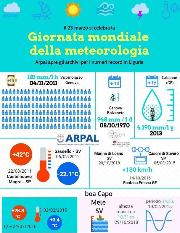 Giornate mondiali acqua e meteo ARPAL 2019
