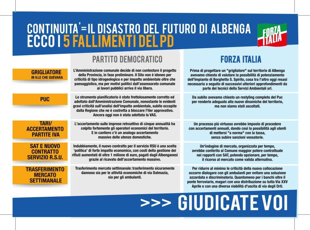 Albenga 2019 Forza Itali pagella