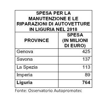 Osservatorio Autopromotec 2019