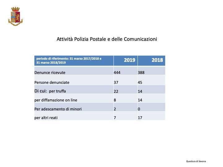 Polizia di Stato, il bilancio del 2018 nel savonese