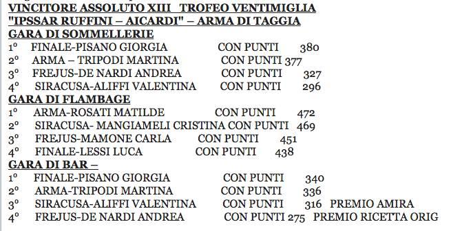 Vincitori trofeo Ventimiglia
