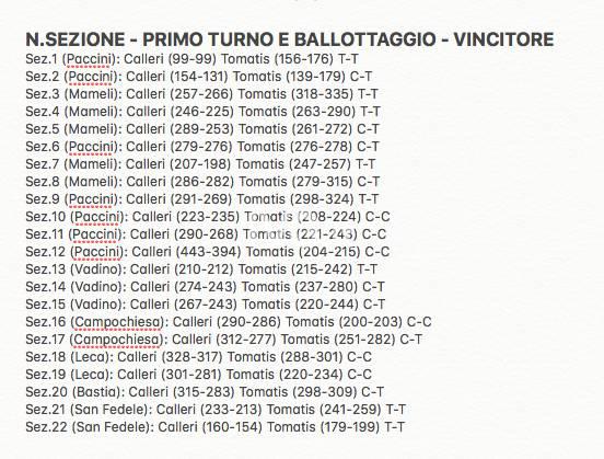 Analisi voto ballottaggio Albenga