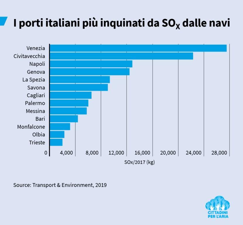 grafico inquinamento porti italiani
