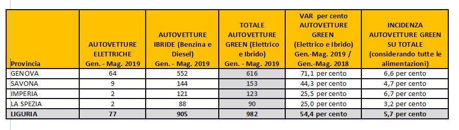 Immatricolazione Auto Ibride Elettriche Liguria