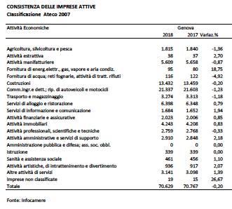 consistenza delle imprese attive in provincia di genova