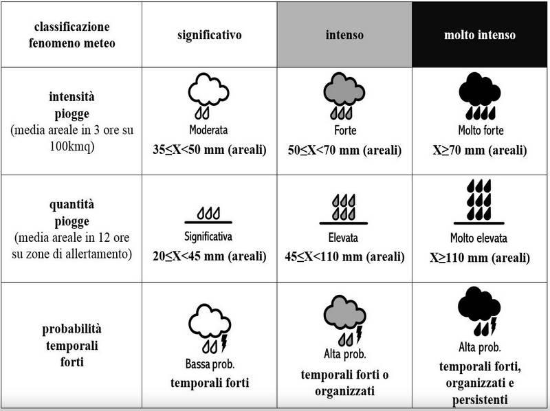 classificazione intensità precipitazioni legenda
