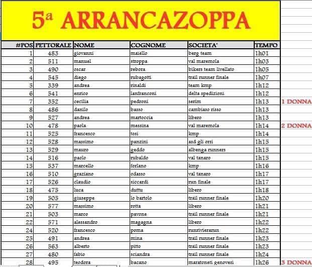 Arrancazoppa