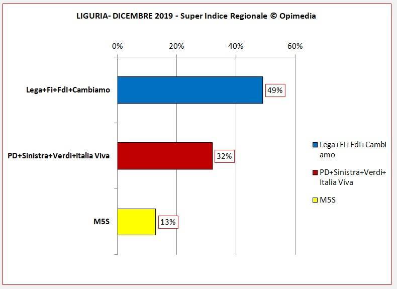 Superindice Regionale Liguria dicembre 2019