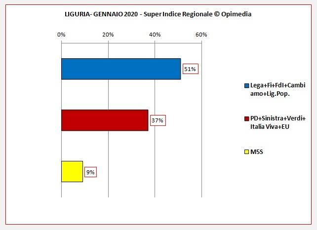 Superindice Regionale Liguria gennaio 2020
