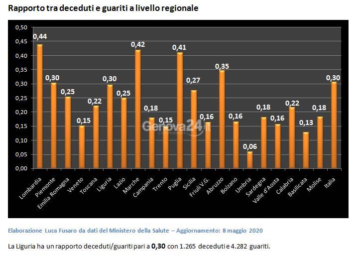 Coronavirus, i numeri della Liguria a confronto con altre Regioni