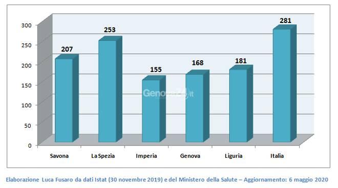 Grafici statistici coronavirus Liguria al 6 maggio
