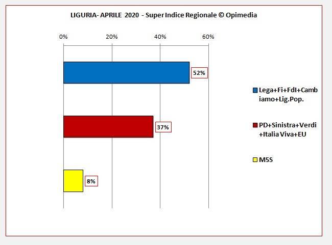 Super Indice Regionali aprile 2020 e da ottobre ad aprile