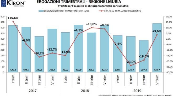 Mutui Tecnocasa 2019 (report 2020)