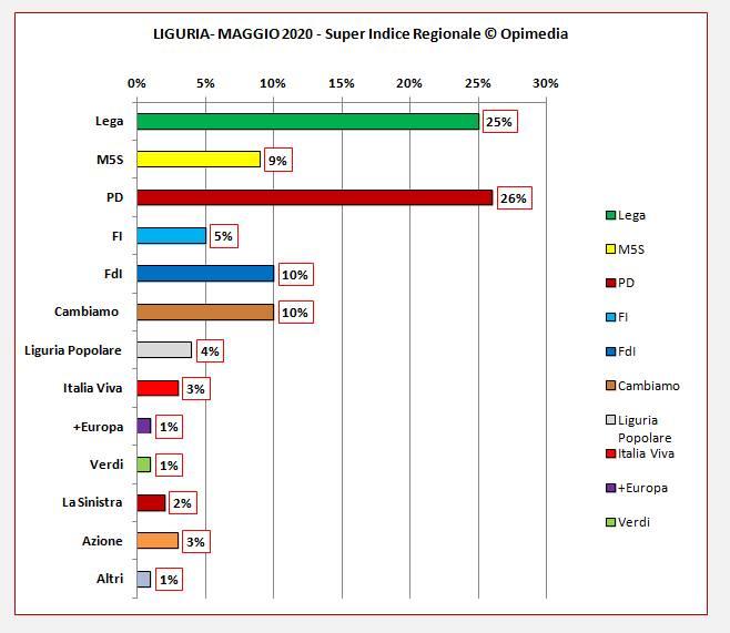 Super Indice Regionali maggio 2020
