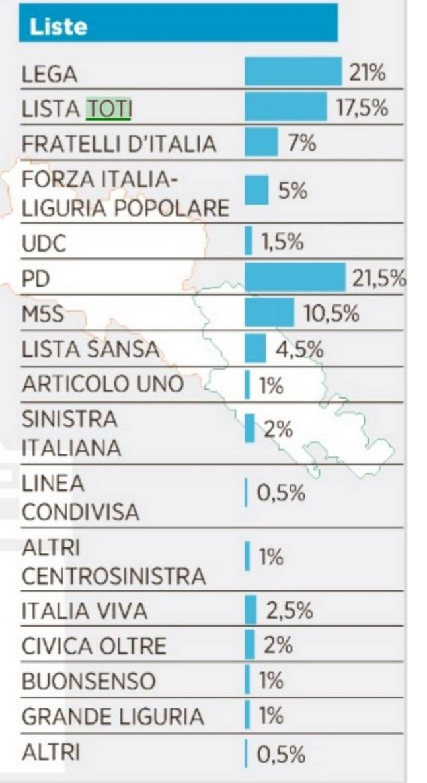 Regionali 2020 sondaggi Angelo Vaccarezza