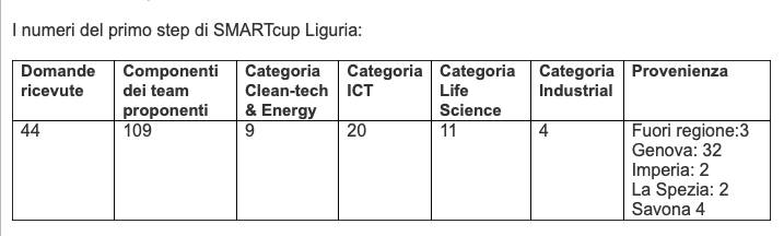 Numeri Smart Cup Liguria