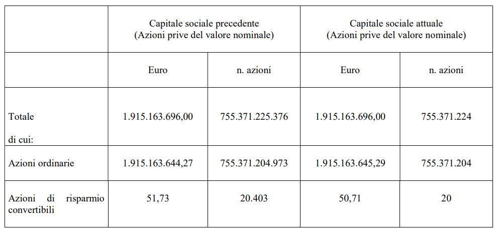 Capitale Sociale Carige