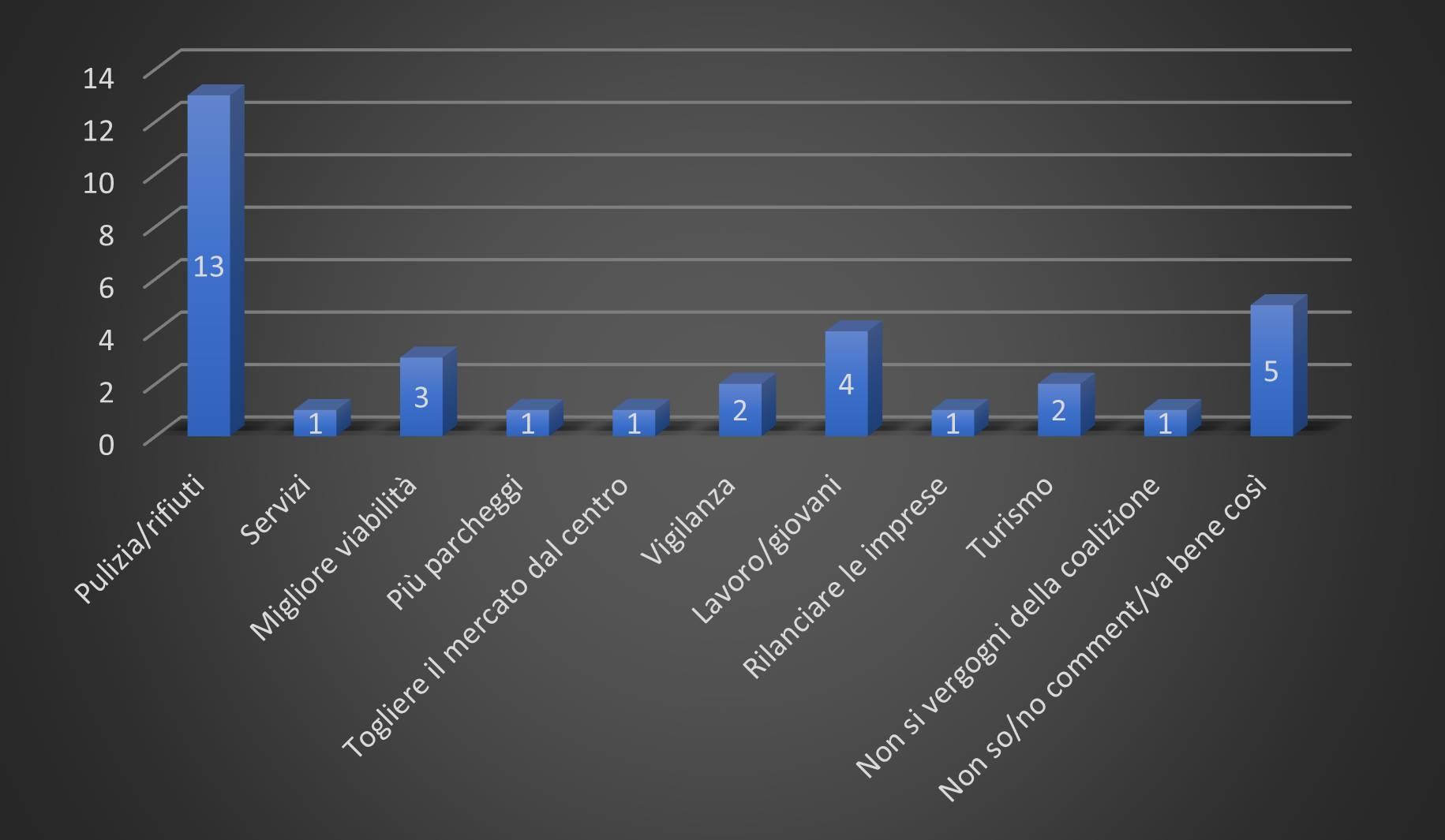 Grafico sondaggio 16 febbraio