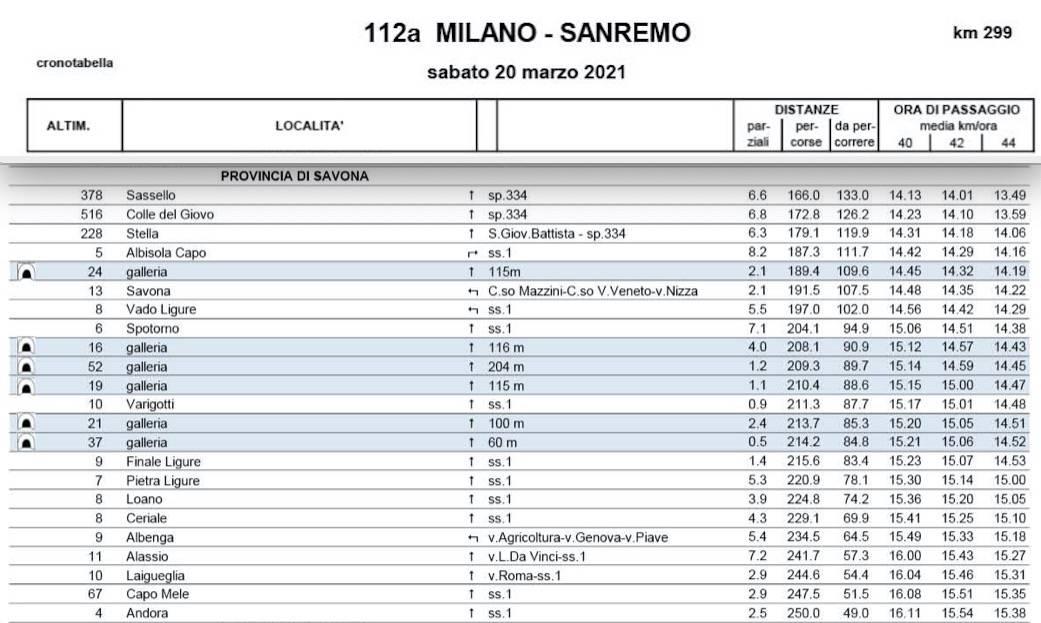 Milano - Sanremo 2021 orari transito