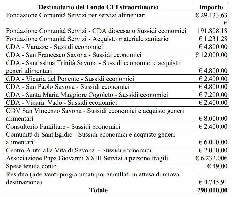 Contributi Cei Diocesi Savona Covid