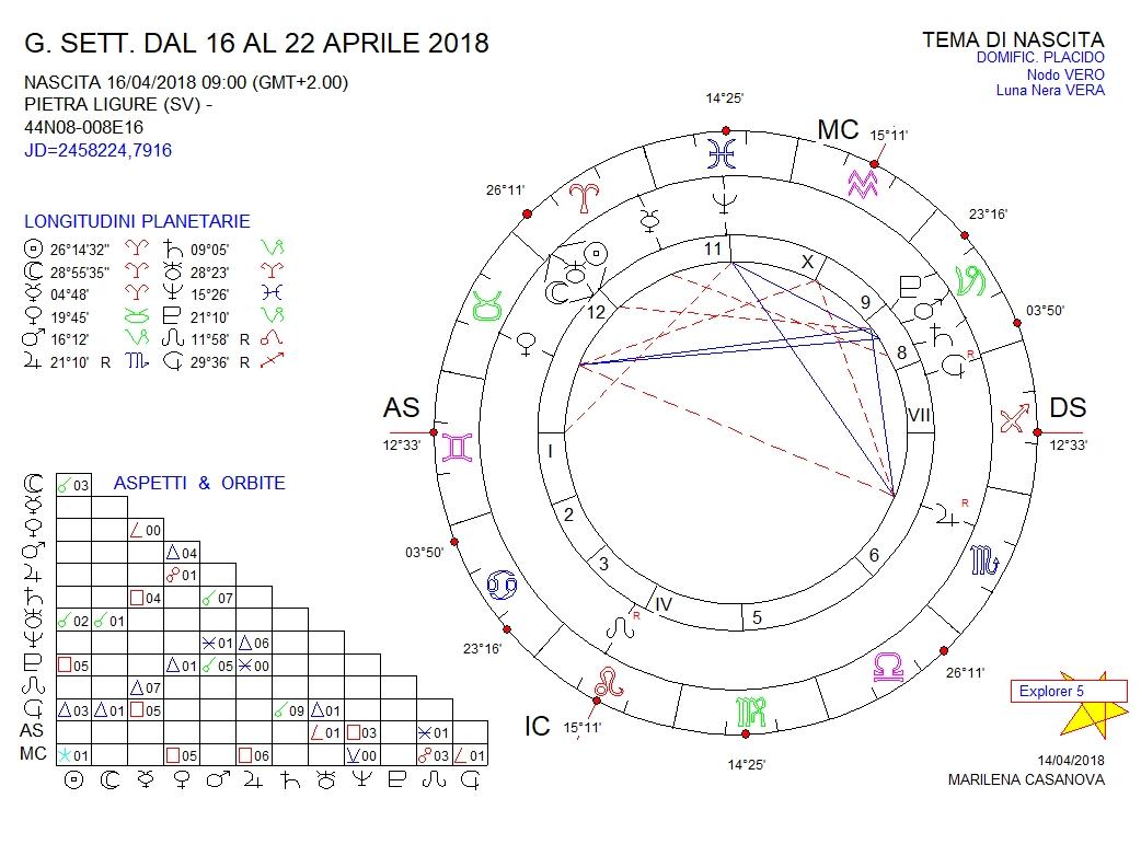 oroscopo-16-2