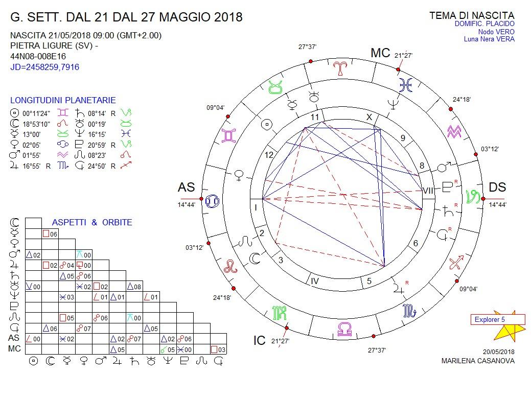 oroscopo-21-2
