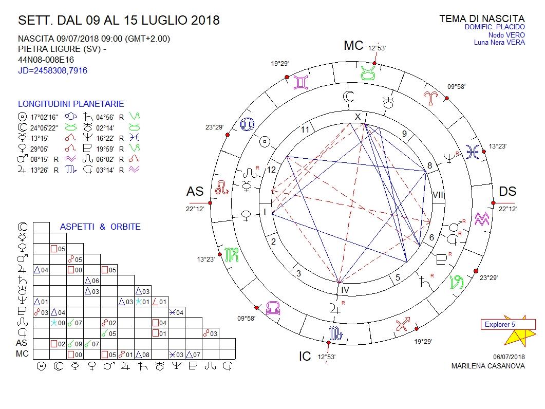 oroscopo-28-3